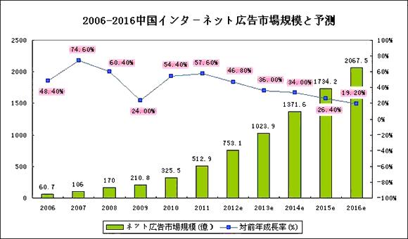 2006-2016年 中国ネット広告市場規模、及び予測(出典:iReserch)イメージ