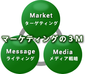 マーケティングの3M、Market,Message,Media