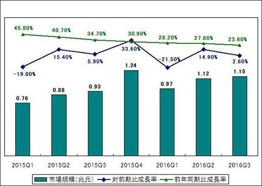 2016年Q3中国ネット販売市場規模
