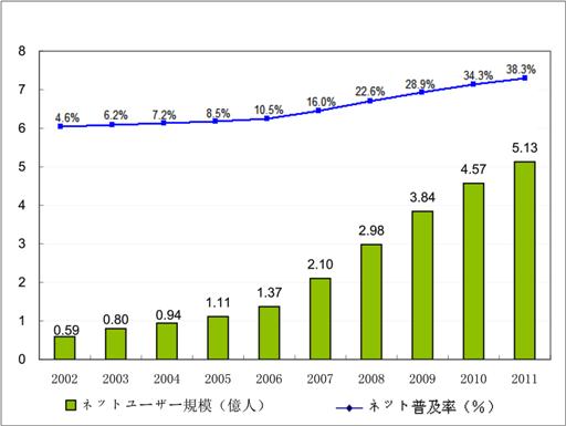 2011年12月中国インターネットユーザ数/ネット人口、普及率