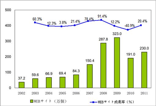 2002年-2012年中国WEBサイト数の発展、成長率