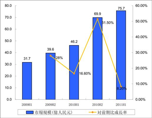 2009H1-2011年H1中国検索エンジン市場規模