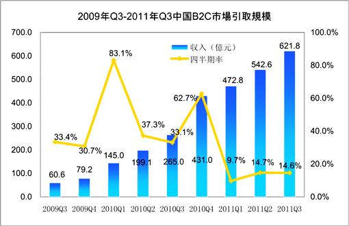 2009年Q3-2011年Q3中国B2C市場規模