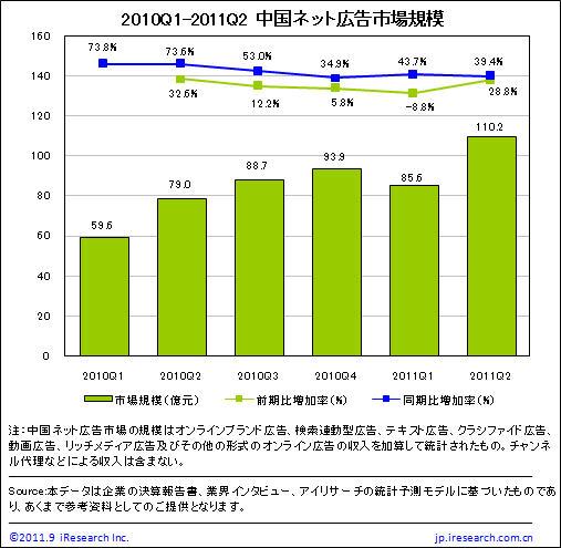 2010年Q1-2011年Q2年中国ネット広告市場規模