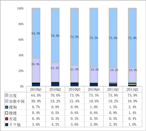 2010年Q1-2011年Q2中国検索市場シェア推移