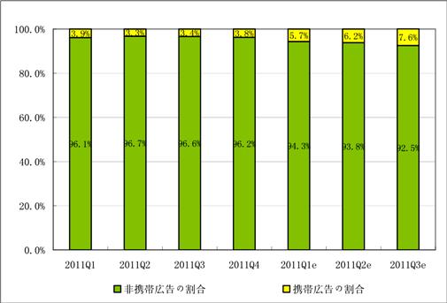 2010Q1-2011Q3中国モバイル広告市場シェア