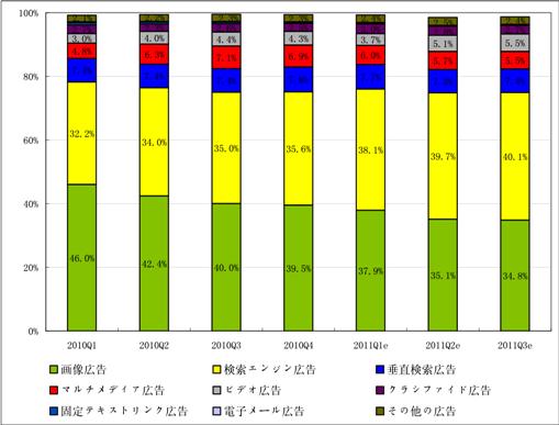 2010Q1-2011Q3中国インターネット広告市場シェア