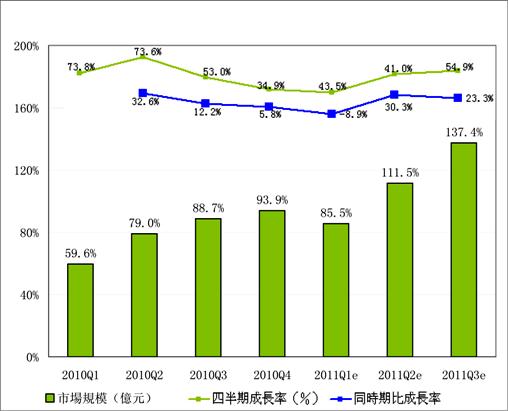 2010Q1-2011Q3中国インターネット広告市場規模