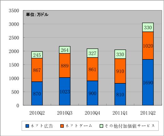 2010Q2-2011年Q2人人網営業収益推移