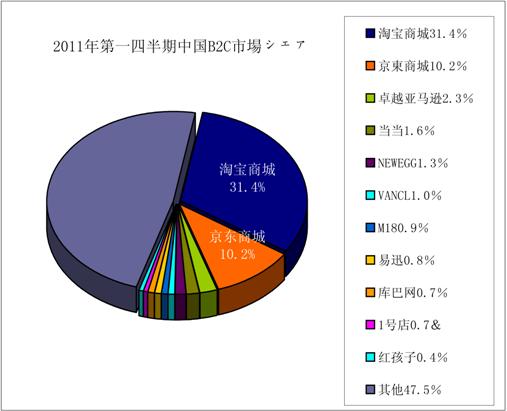 2011年Q1 中国BtoC市場シェア イメージ