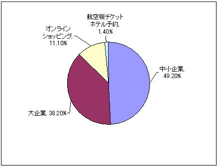 2011年Q1 中国オンライン取引内訳(出展:iResearch) イメージ