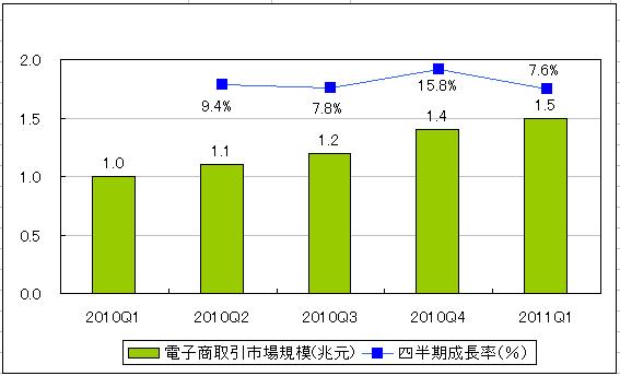 2011年Q1 中国オンライン取引額(出展:iResearch) イメージ