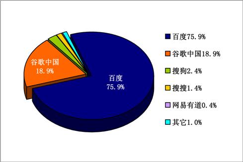 2011年Q2中国検索エンジン市場シェア