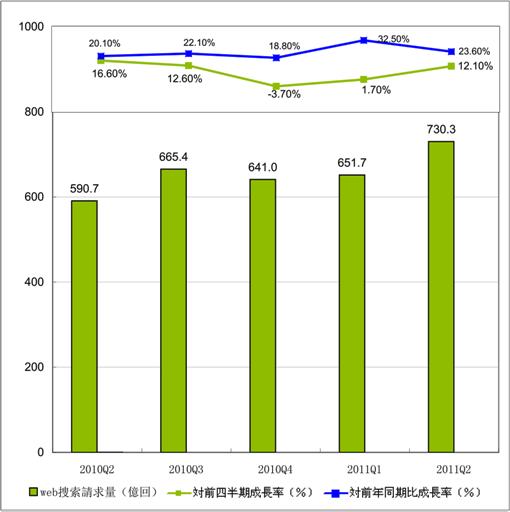 2011年Q2中国インターネット検索数