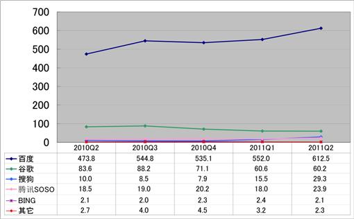 2011年Q2中国検索エンジン別検索数