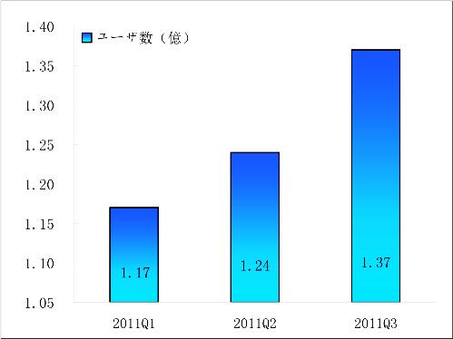 2011Q1-2011Q3人人網アクティブユーザ数