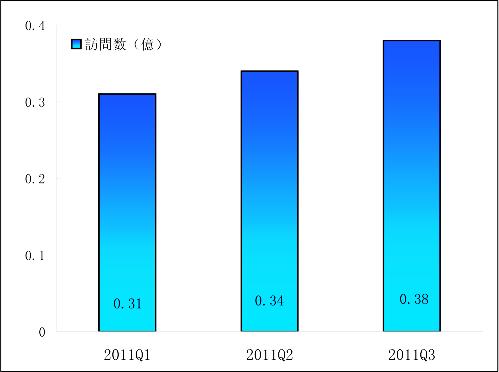 2011Q1-2011Q3人人網月間ユニークユーザ数