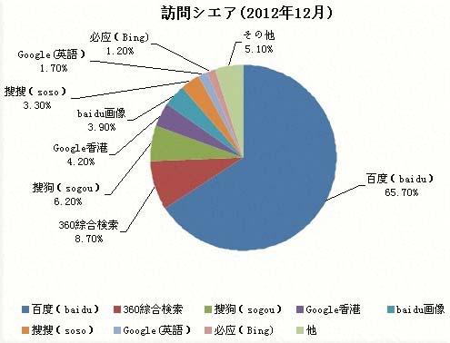 2012年12月中国検索エンジン市場シェア