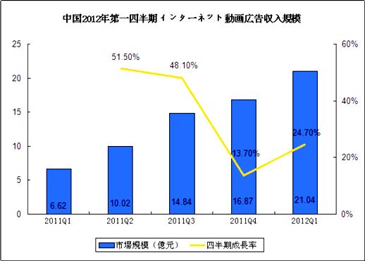 2012年Q1中国インターネット動画広告市場規模