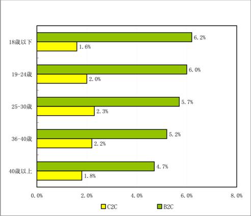 2010年Q1ネットショッピング市場コンバージョン率の年齢差異 (出展:iResearch)