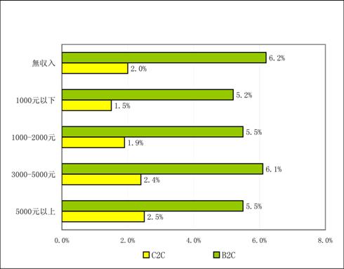 2011年Q1ネットショッピング市場コンバージョン率の収入差異