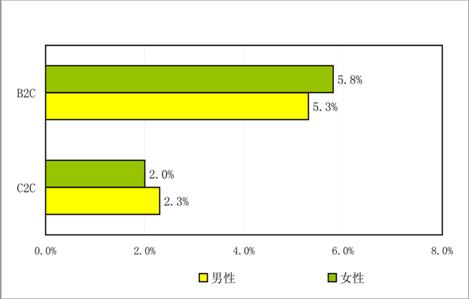 2011年Q1ネットショッピング市場コンバージョン率の男女差