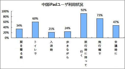 中国 iPadユーザ利用状況