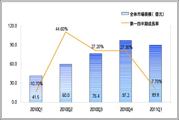 2010Q1-2011Q2中国ネット広告市場規模(出展:易観国際) イメージ
