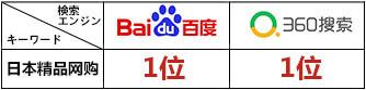 www.zipangu.net.cnのSEO対策結果